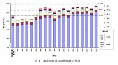 温室効果ガスの排出量